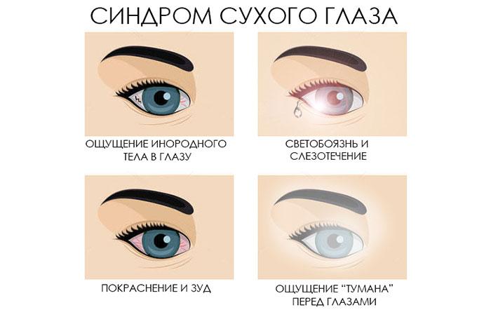 Глазные капли Инокса - инструкция по применению